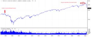 kryzys S&P500